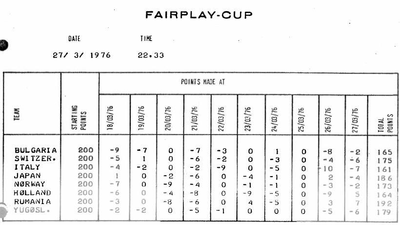 1976.ЧМ.группа В.Fair play cup.JPG