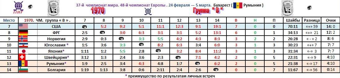 1970.ЧМ.группа В. Таблица..JPG