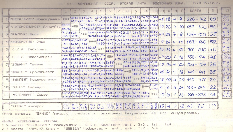 Вторая лига 70-71 Восток.jpg