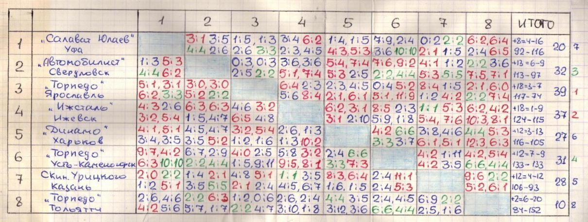 Переходный турнир-86-87.jpg