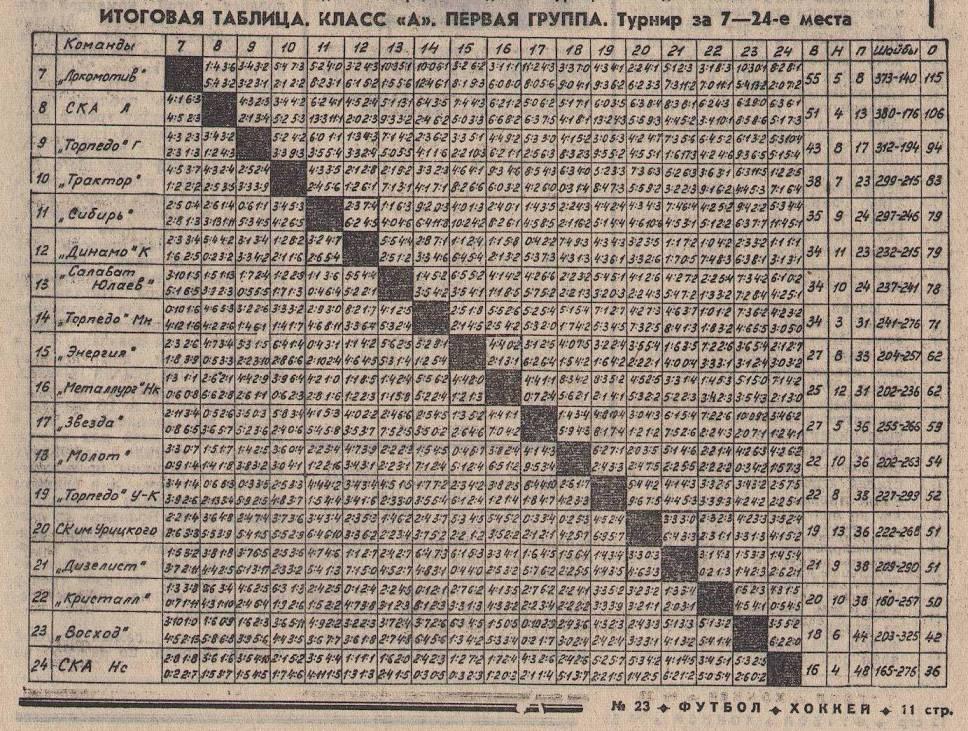 ТАБЛИЦА 7-24 МЕСТА 1968-69-А.jpg