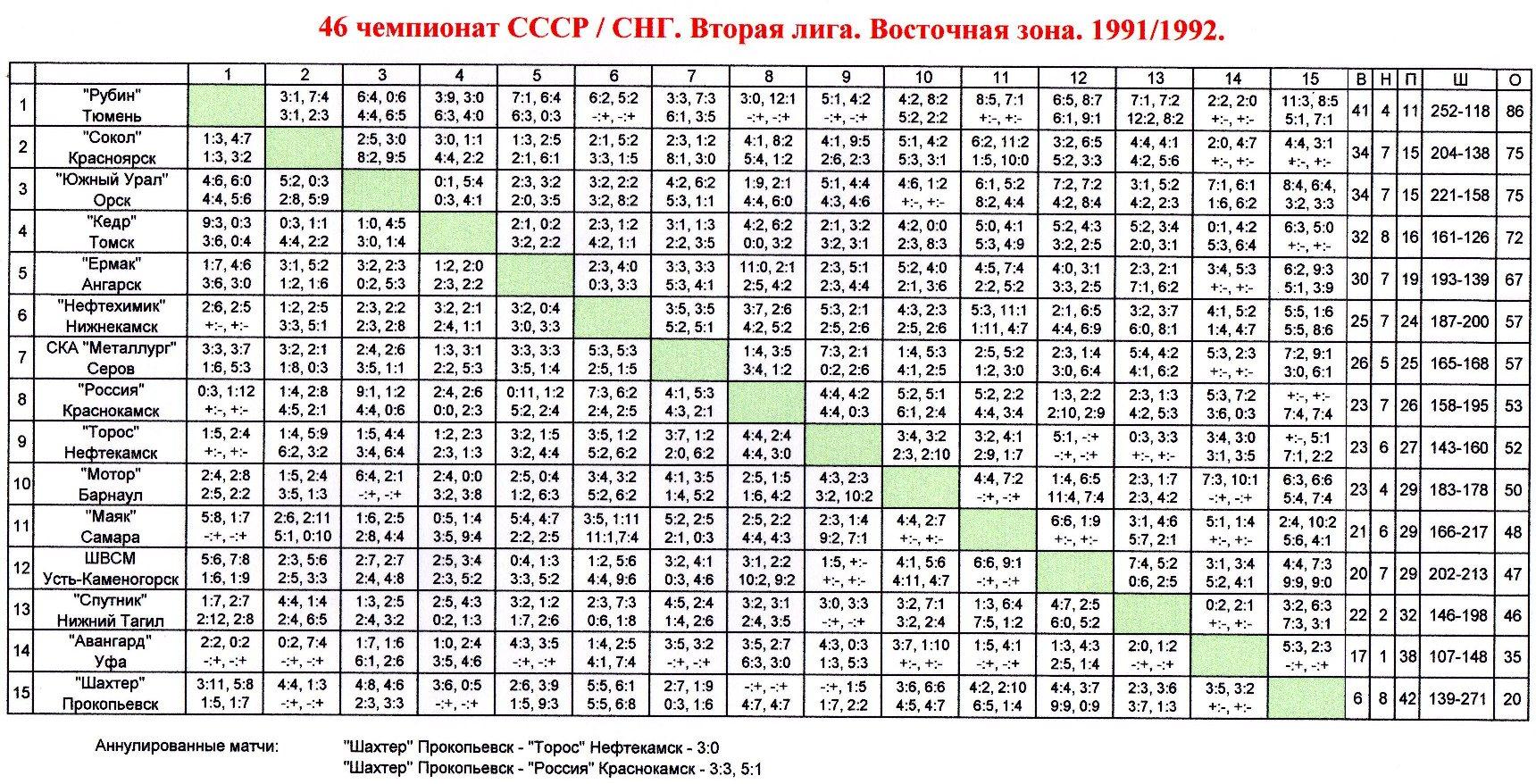 Вторая лига Восточная зона 1991-92.jpg