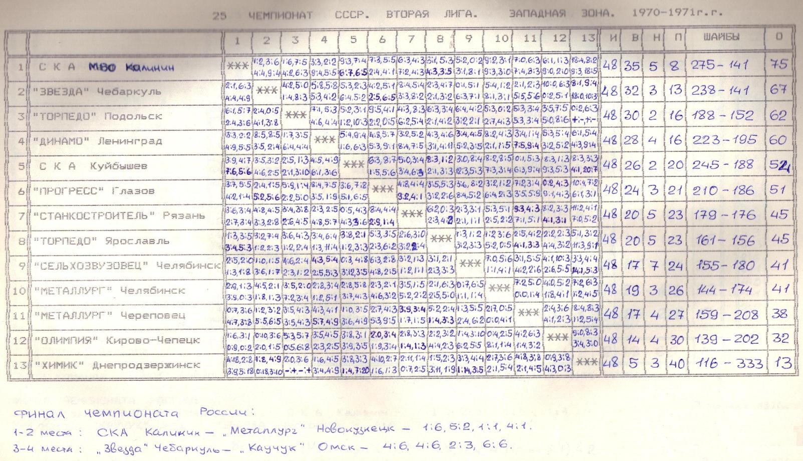 Вторая лига 70-71 Запад.jpg