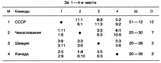 Таблица  за  1 - 4  место..jpg
