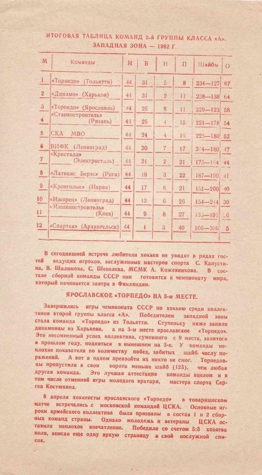 1982.04.14. Торпедо, Ярославль - Спартак, Москва (Тм.)_03.png