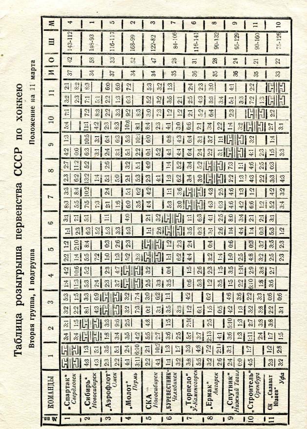 1965.03.11. Молот, Пермь - Сибирь, Новосибирск (Чм. СССР, 2 группа)_03.png