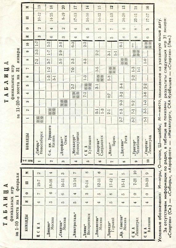 1963.02.02. Молот, Пермь - Даугава, Рига (Чм. СССР)_03.png