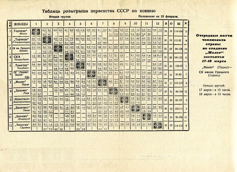 1968.02.28-03.01. Молот, Пермь - СКА, Новосибирск (Чм. СССР, 2 группа)_02.png