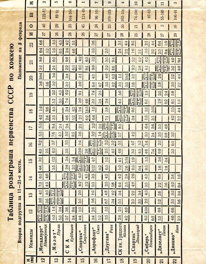1964.02.05-07. Молот, Пермь - Сибирь, Новосибирск (Чм. СССР, 2 группа)_03.png