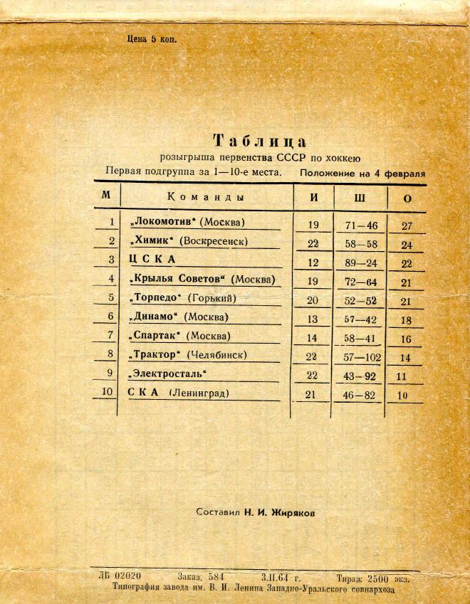 1964.02.05-07. Молот, Пермь - Сибирь, Новосибирск (Чм. СССР, 2 группа)_04.png