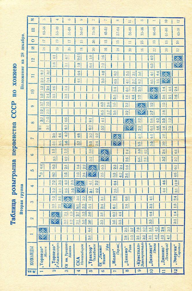 1967.12.28-29. Молот, Пермь - Энергия, Саратов (Чм. СССР, 2 группа)_02.png