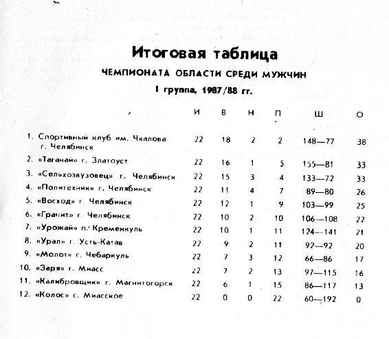1987-88 Челябинская обл 01.jpg