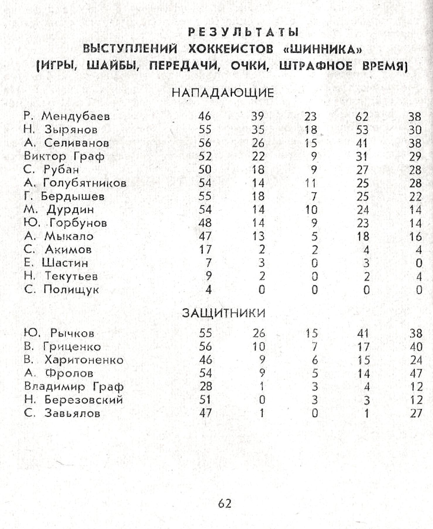 Хоккей 1978-79. Календарь-справочник. Омск - Лаптев Г.-1.jpg