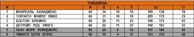 23.03.1947 - Итоговая таблица.jpg