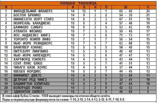 11.11.1979 - Общая таблица.JPG