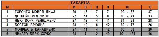 28.12.1947 - Таблица.JPG