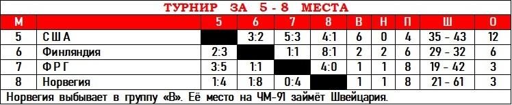 ЧМ-90 - За 5 - 8 места.jpg