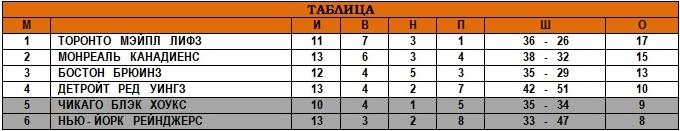17.11.1946 - Таблица.jpg
