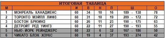 1946 - 47 Таблица.JPG