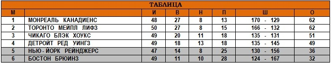 29.01.1961 - Таблица.jpg