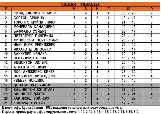 21.10.1979 - Общая таблица.JPG