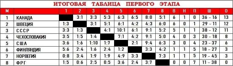 ЧМ-90 - Таблица.jpg