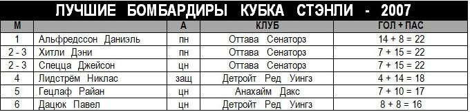 2007 - Лучшие бомбардиры Кубка Стэнли.jpg