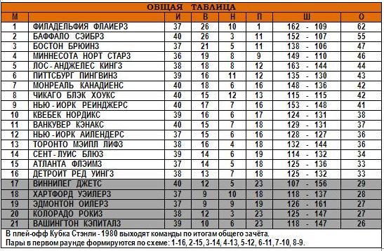 07.01.1980 - Общая таблица.JPG