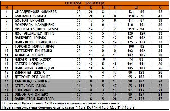 16.12.1979 - Общая таблица.JPG