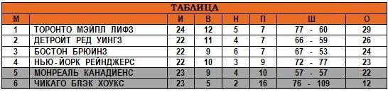 14.12.1947 - Таблица.JPG