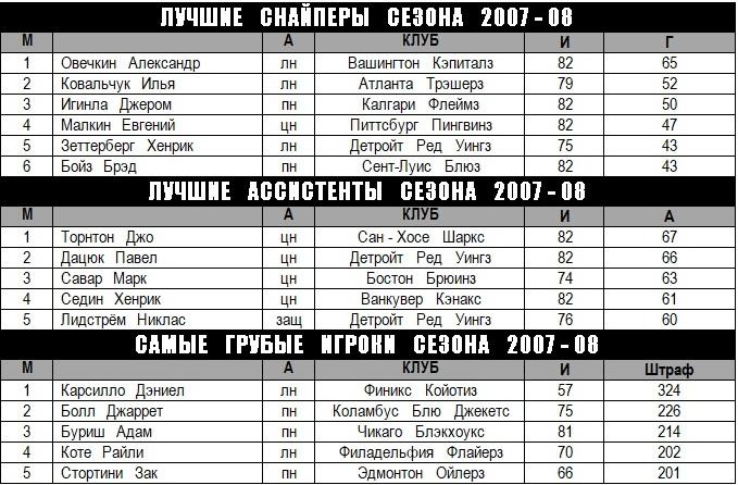 2007-08 - Лучшие игроки сезона.jpg