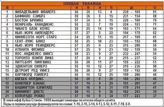 17.02.1980 - Общая таблица.JPG