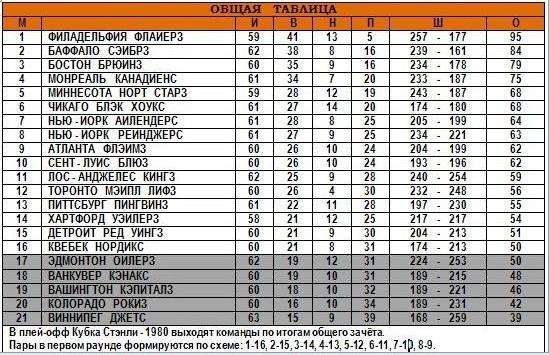 24.02.1980 - Общая таблица.jpg