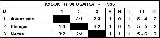 Кубок Прагобанка - 1996.JPG