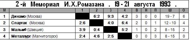 1993 - Ромазан.JPG