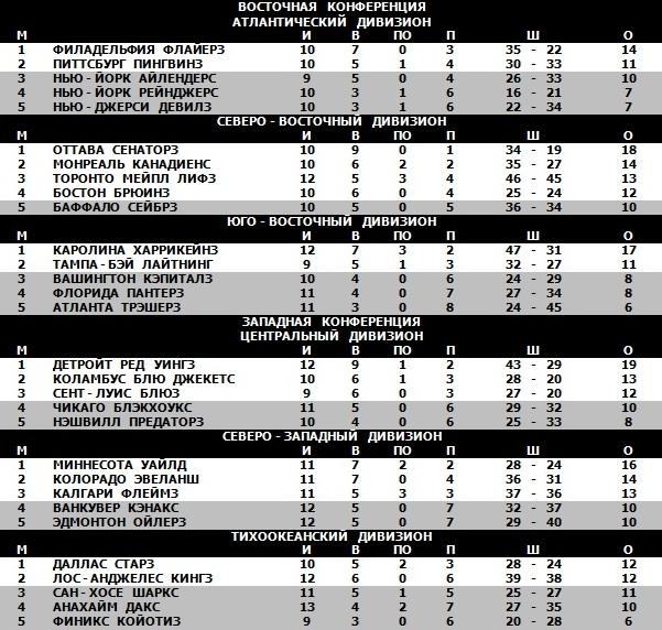 28.10.2007 - Таблица.jpg