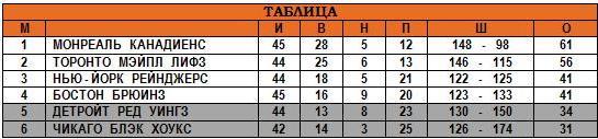 09.02.1947 - Таблица.JPG