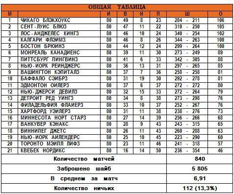 31.03.1991 - Общая таблица.JPG