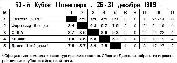 1989 - Кубок Шпенглера - Таблица.JPG