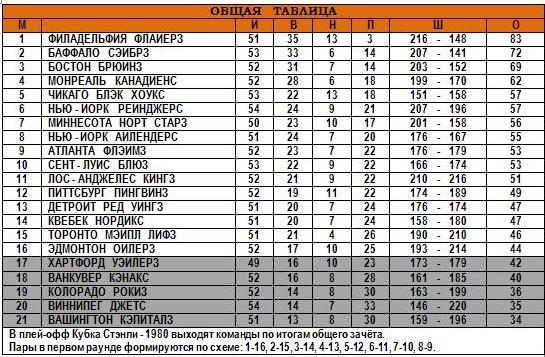 03.02.1980 - Общая таблица.JPG