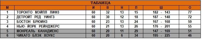1947-48 . Итоговая таблица ..jpg