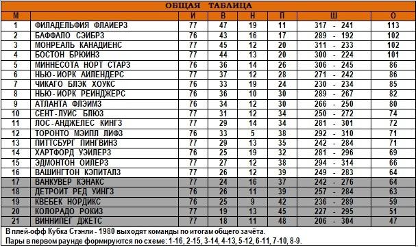30.03.1980 - Общая таблица.jpg