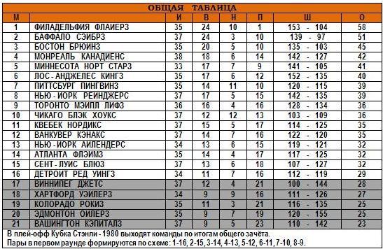 30.12.1979 - Общая таблица.JPG