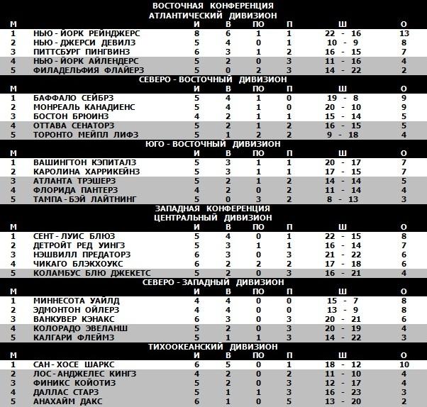 19.10.2008 - Таблица.jpg