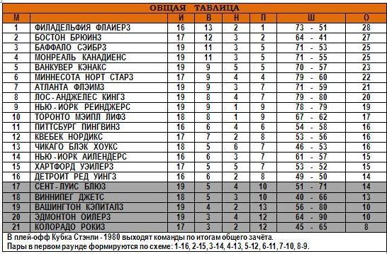 18.11.1979 - Общая таблица.JPG