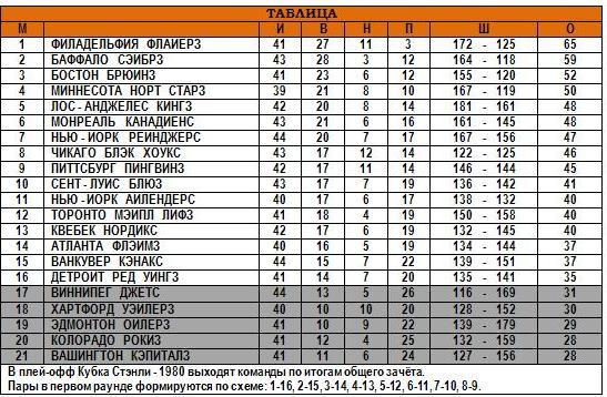 13.01.1980 - Общая таблица.JPG