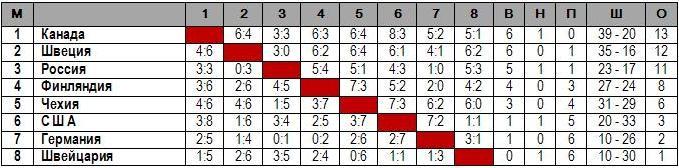 МЧМ - 1994.JPG - Таблица.JPG