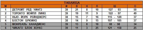 25.01.1948 - Таблица.JPG