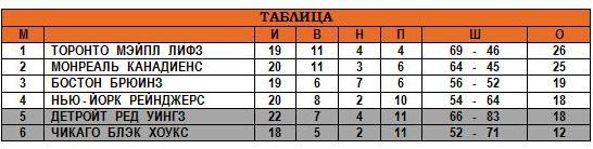 08.12.1946 - Таблица.JPG