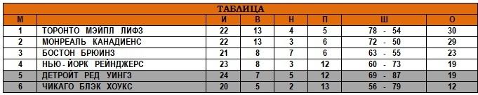 15.12.1946 - Таблица.jpg
